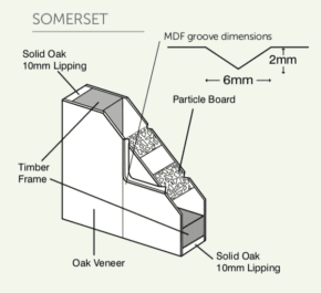 Somerset Diagram Picture